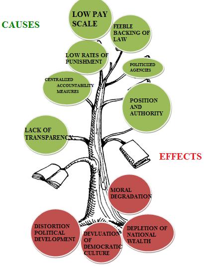 corruption tree diagram