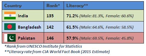 india human development index